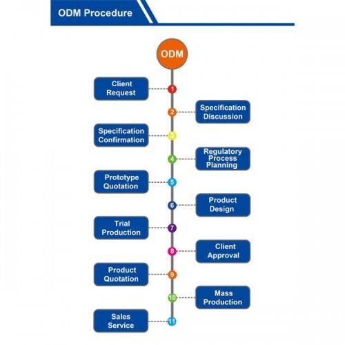 ODM Procedure